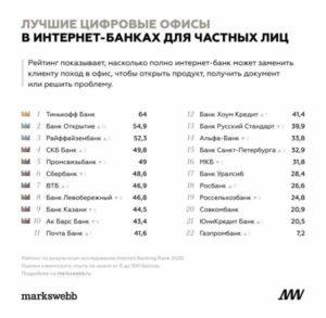 Эксперты назвали лучшие интернет-банки в России